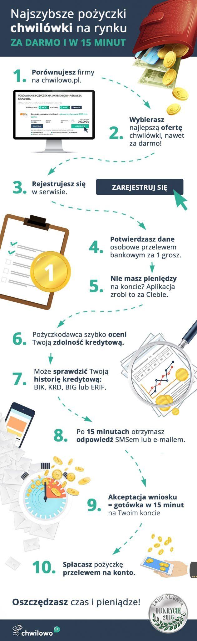 ingografika-chwilowki-chwilowo-pl